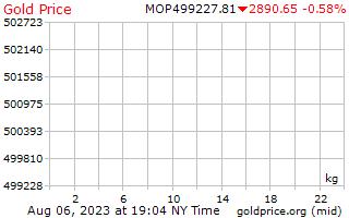 1 hari emas harga sekilogram di Macanese Patacas