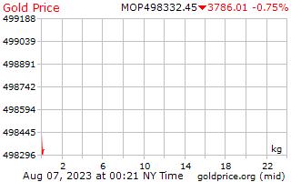 1 giorno oro prezzo per chilogrammo di Macanese Patacas