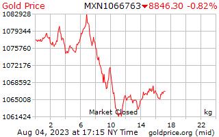 1 ngày vàng giá mỗi kilôgam trong Peso Mêhicô