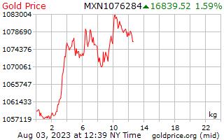 1 יום זהב המחיר לכל קילוגרם בפזוס מקסיקני