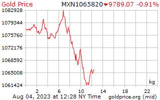 1 Tag Gold Preis pro Kilogramm in mexikanischen Pesos