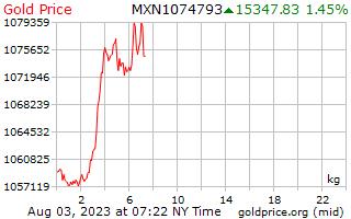 1 hari emas harga sekilogram Peso Mexico