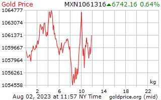 1 dia de ouro preço por quilograma em Pesos mexicanos