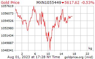 1 天黃金價格每公斤在墨西哥比索