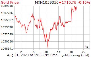 1 Day Gold Price per Kilogram in Mexican Pesos