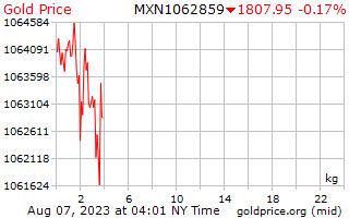 1 giorno oro prezzo per chilogrammo in Pesos messicani