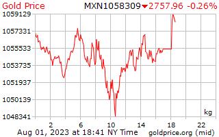 سعر الذهب يوم 1 للكيلوغرام الواحد في بيزو مكسيكي