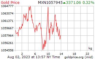 1 hari Gold Harga per Kilogram dalam Peso Meksiko