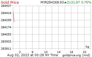 1 일 골드 말레이시아 Ringgits에 킬로그램 당 가격