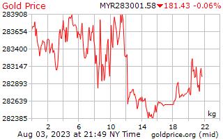 1 день золото цена за килограмм в Малайзийский ринггит