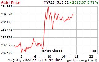 1 יום זהב המחיר לכל קילוגרם ב Ringgits רינגיט