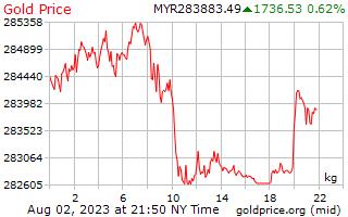 1 hari emas harga sekilogram di Malaysia jelas