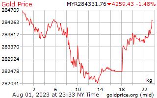 1 天黃金價格每公斤在馬來西亞林吉特