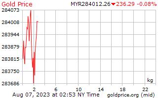 سعر الذهب يوم 1 للكيلوغرام الواحد في رينغيت ماليزي