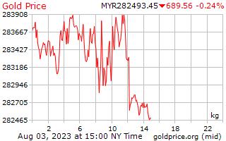 1 ημέρα χρυσός τιμή ανά χιλιόγραμμο Ρινγκίτ Μαλαισίας