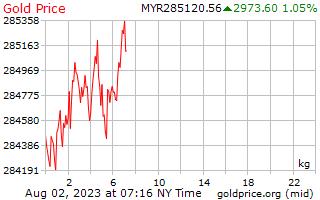 1 hari Gold Harga per Kilogram dalam Ringgit Malaysia
