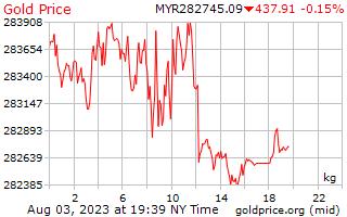 1 dia de ouro preço por quilograma de Ringgits da Malásia