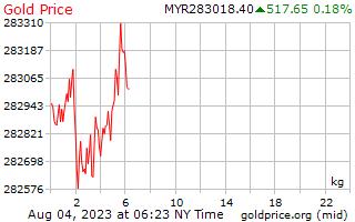 1 giorno oro prezzo per chilogrammo in Ringgit