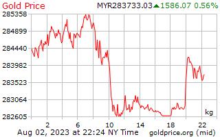 1 Day Gold Price per Kilogram in Malaysian Ringgits