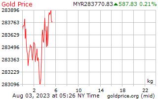 1 दिन सोने की कीमत प्रति किलोग्राम में मलेशिया Ringgits