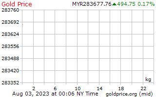 1 天黄金价格每公斤在马来西亚林吉特