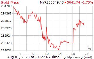 Precio 1 día oro por kilo en Malasia Ringgit