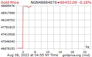 1 hari emas harga sekilogram di Nigeria Naira