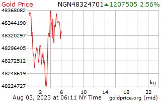 1 ngày vàng giá mỗi kilôgam trong Nigeria Naira