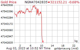 1 dia de ouro preço por quilograma em Naira da Nigéria