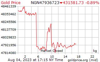 Precio 1 día oro por kilogramo en Nigeria Nairas