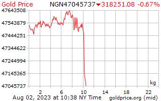 1 день золото цена за килограмм в нигерийская найра