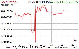 1 天黄金价格每公斤在尼日利亚奈拉