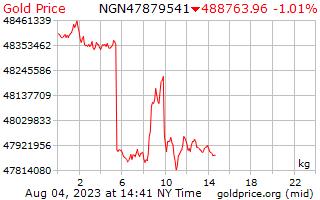 1 dag goud prijs per Kilogram in Nigeriaanse Naira