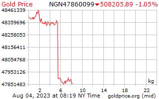 سعر الذهب يوم 1 للكيلوغرام الواحد في نيرة نيجيرية