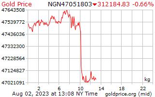 1 天黃金價格每公斤在奈及利亞奈拉