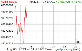 1 Day Gold Price per Kilogram in Nigerian Naira