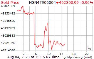 1 giorno oro prezzo per chilogrammo di Naira nigeriana