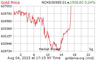 1 giorno oro prezzo per chilogrammo in corona norvegese