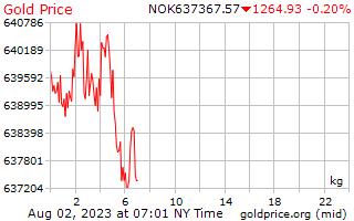 1 ngày vàng giá mỗi kilôgam trong Curon Na Uy