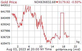 ノルウェー クローネの 1 キログラムあたり 1 日金価格