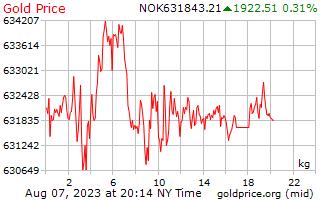 1 Day Gold Price per Kilogram in Norwegian Krone