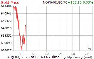 1 dag goud prijs per Kilogram in Noorse kroon