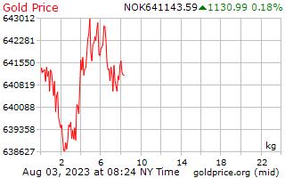 1 dia de ouro preço por quilograma no Krone norueguês