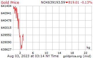 1 दिन सोने की कीमत प्रति किलोग्राम में नॉर्वे क्रोन