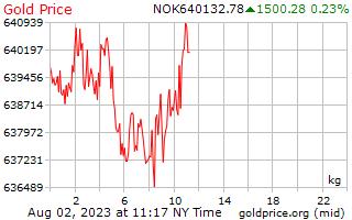 1 Tag Gold Preis pro Kilogramm in Norwegische Krone