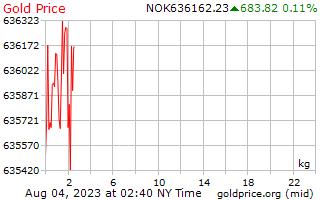1 hari Gold Harga per Kilogram di Kroner Norwegia
