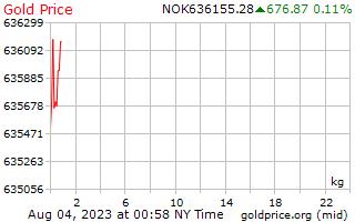 노르웨이 크로네에서 킬로그램 당 1 일 골드 가격