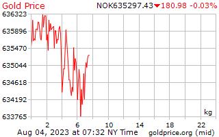 1 天黃金價格每公斤在挪威克朗
