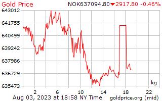 سعر الذهب يوم 1 للكيلوغرام الواحد في الكرونة النرويجية