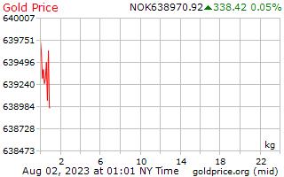 1 ημέρα χρυσός τιμή ανά χιλιόγραμμο σε νορβηγική Κορόνα